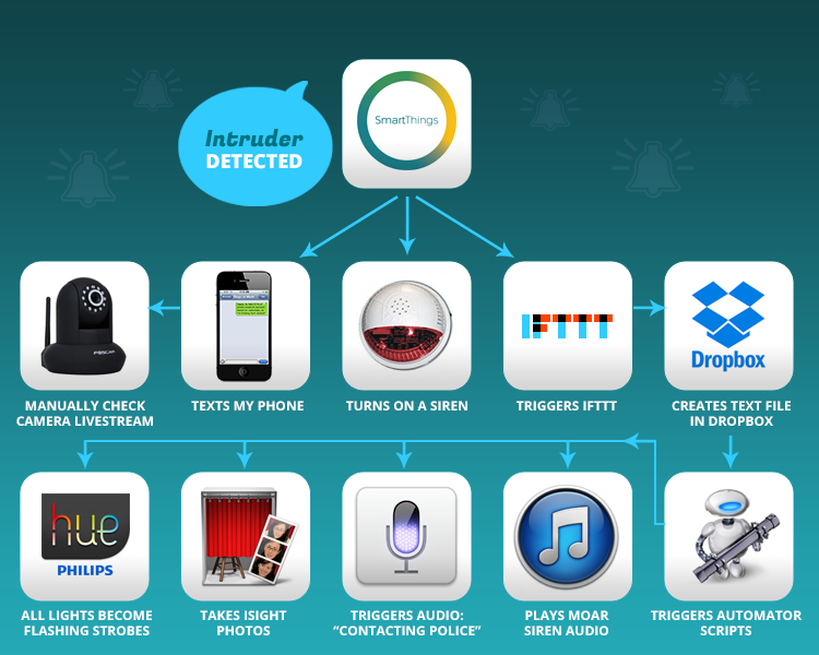 A Burglary And A Plan To Get Even Smartthings
