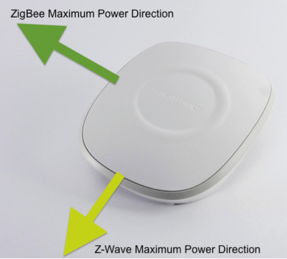 A Guide To Wireless Range Repeaters Smartthings Z Wave Block Diagram Zig